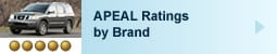 2011 APEAL: Ratings by Brand