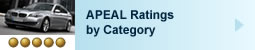 2011 APEAL: Ratings by Category
