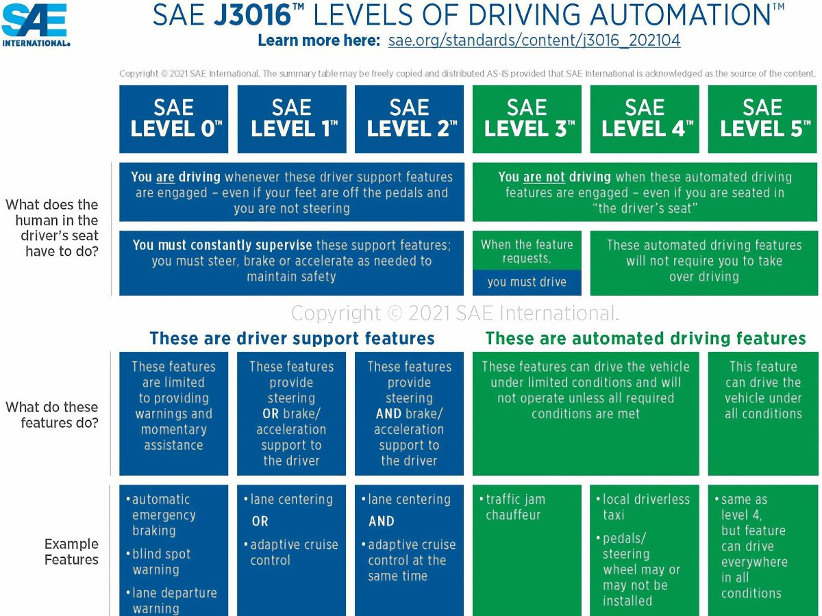 SAE Levels of Automation May 2021